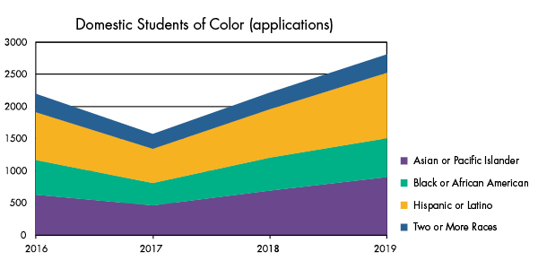 Domestic Students of Color Graph